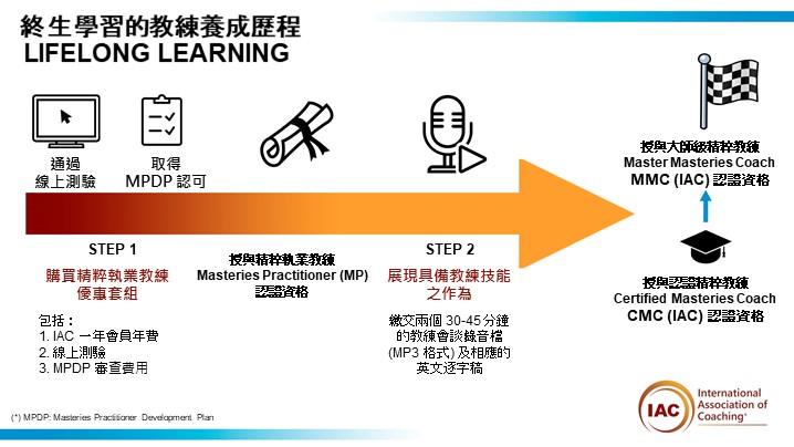 NewCertification Journey IAC_Chinese